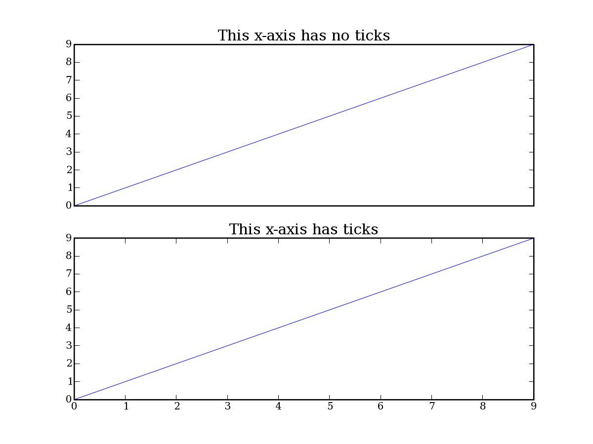 Scientific Analysis in Python